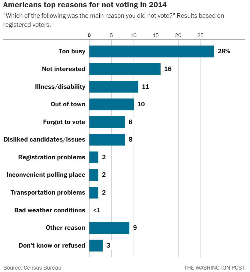 1508800583-Top-Reasons-Why-Americans-did-not-vote-in-2014-survey-results-WAPO-July-2015.jpg
